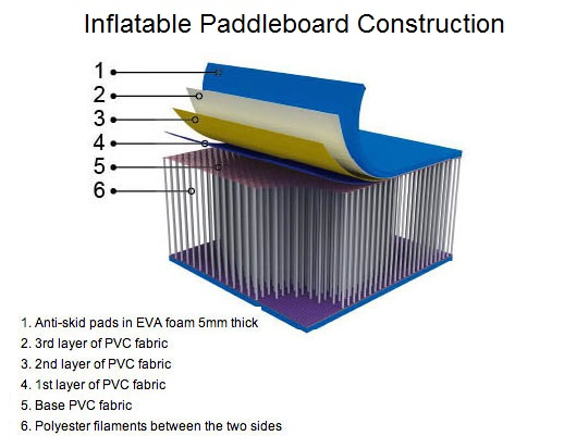 inflatable paddleboard construction