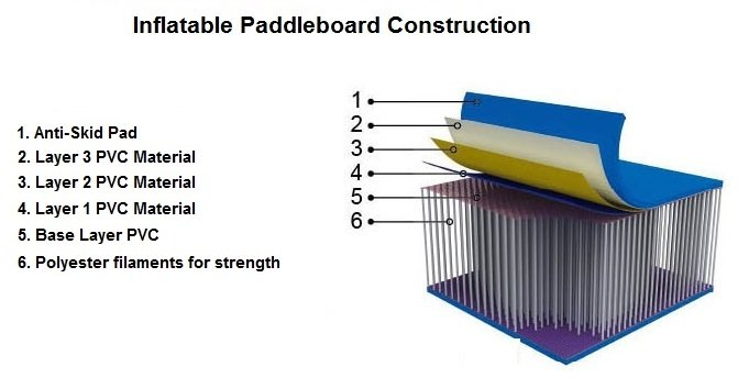 Inflatable Paddle Board SUP Construction