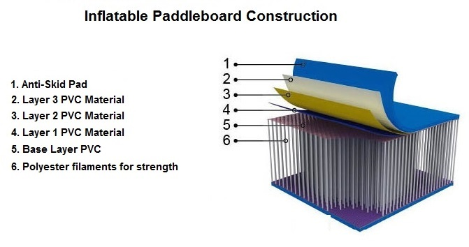 Beginner Paddle Board Inflatable Construction
