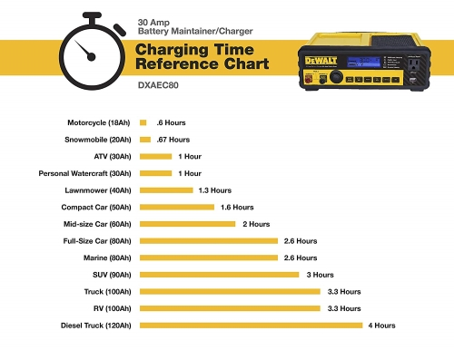 DEWALT-DXAEC80-Battery-Charger-Maintainer chart